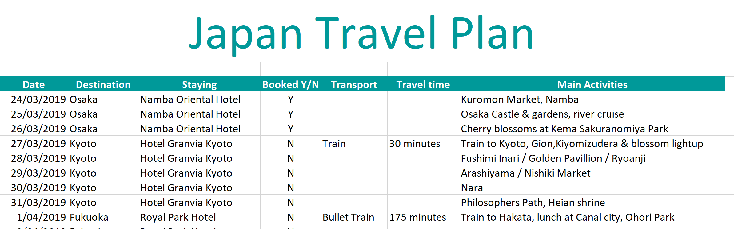 Sample travel planner